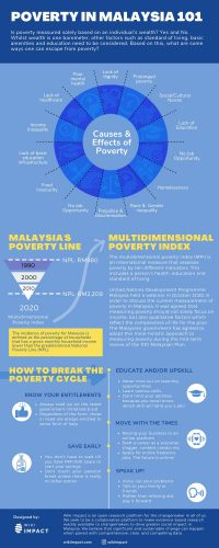 Poverty In Malaysia